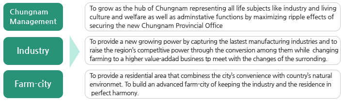 Chungnam Management : To grow as the hub of Chungnam representing all life subjects like industry and living, culture and welfare as well as administrative functions by maximizing ripple effects of securing the new Chungnam Provincial Office